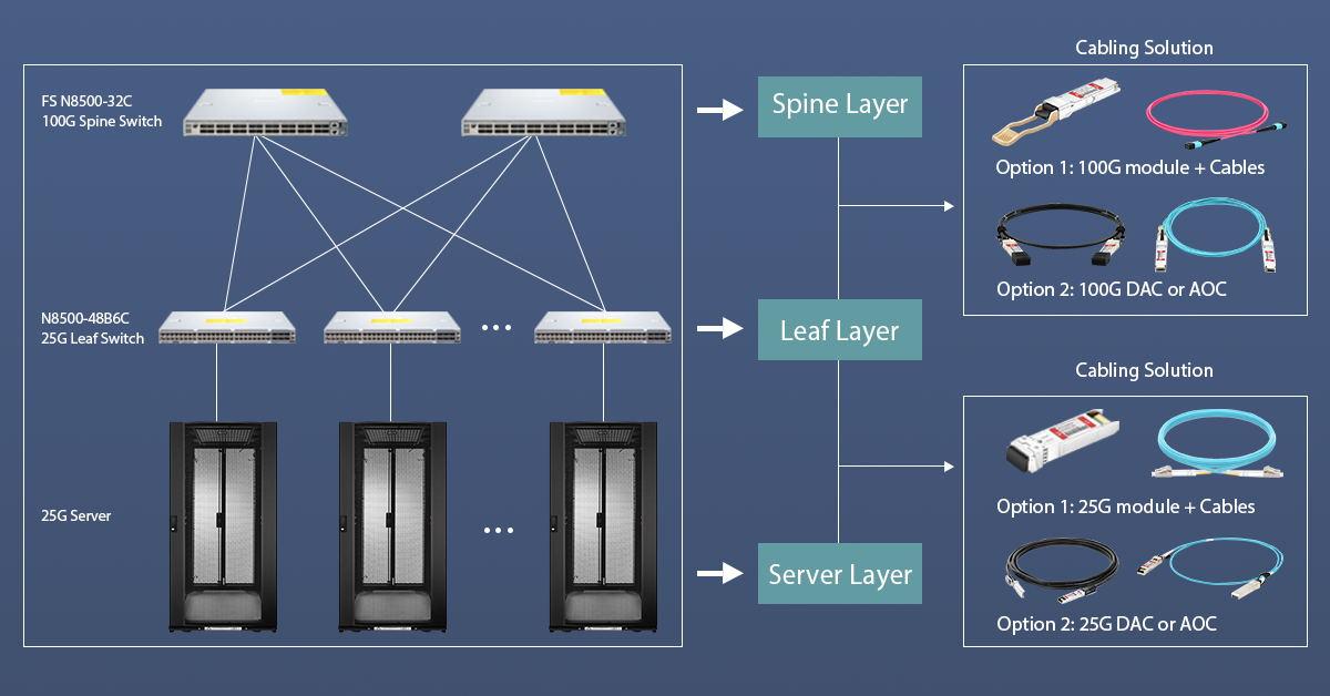 25g100g-leaf-spine-network-deployment.jpg