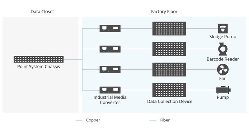 Industrial Media Converter Application in Manufacturing.jpg
