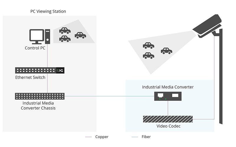 Industrial Media Converter Application in Traffic Control.jpg