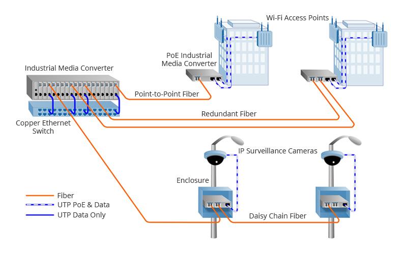 Industrial Media Converter Application in Surveillance.jpg