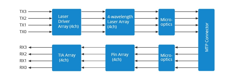 The working principle of 40G QSFP+ MTP transceivers.jpg