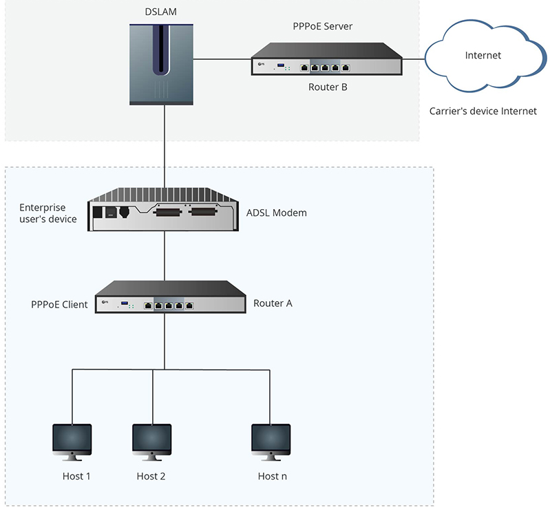 pppoe vs dhcp.png