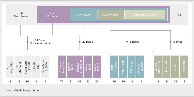 Figure 1 Packet Format of VXLAN.png