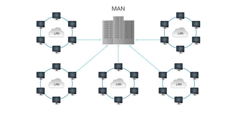 Qu'est-ce qu'un réseau métropolitain (MAN).png