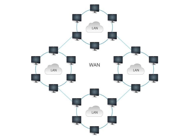 LAN vs MAN vs WAN:違いは何ですか? | FSコミュニティ