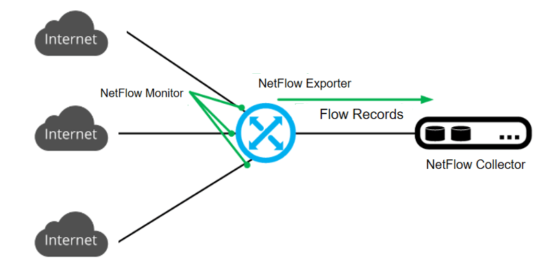 Figure 2 What is NetFlow.png