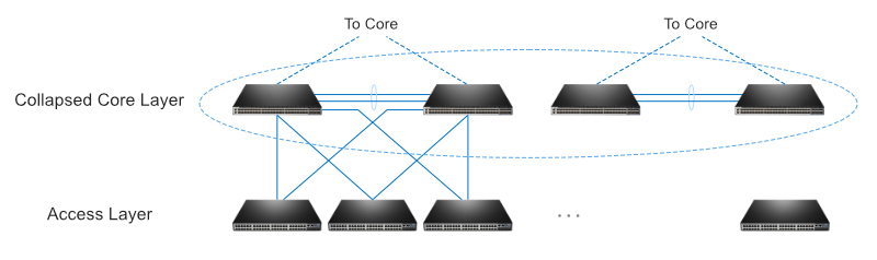 Figure 2 Distribution layer in a three-tier architecture.jpg