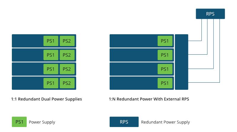 Figure 1 Redundant Power Supply Scheme.jpg