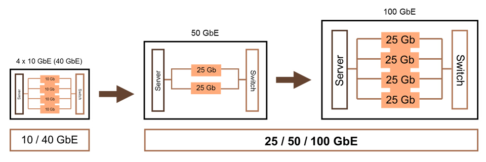 lanes-in-different-gigabit-ethernet.jpg