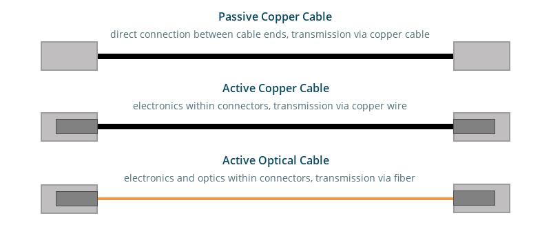 Passive DAC vs Active DAC vs AOC.jpg