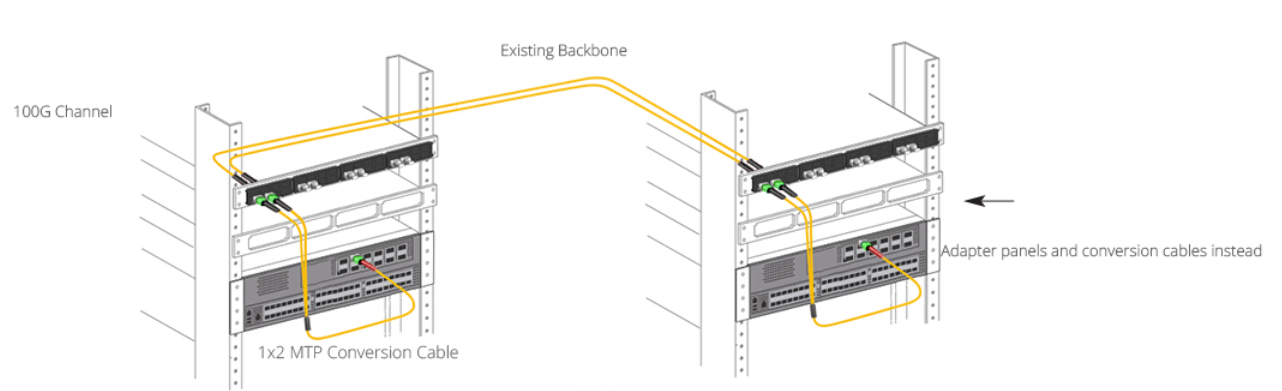 соединение-100G-с 1×2-MTP/MPO-переходным кабелем.png