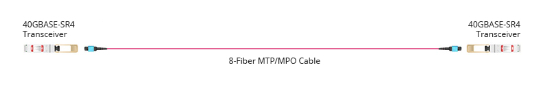cable MTP/MPO Base-8