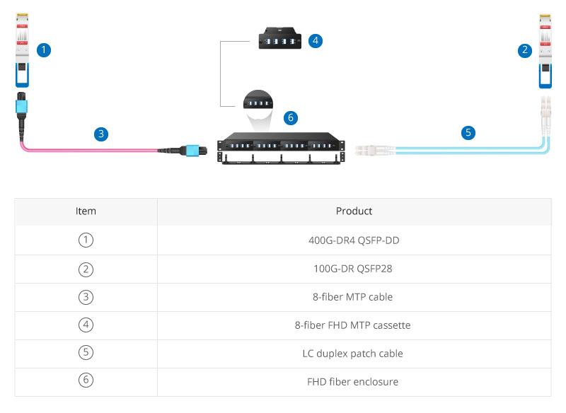 400G-4x100G Direct Connection Scenario.jpg