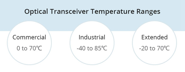 Temperature Ranges of Optical Tranceivers.jpg