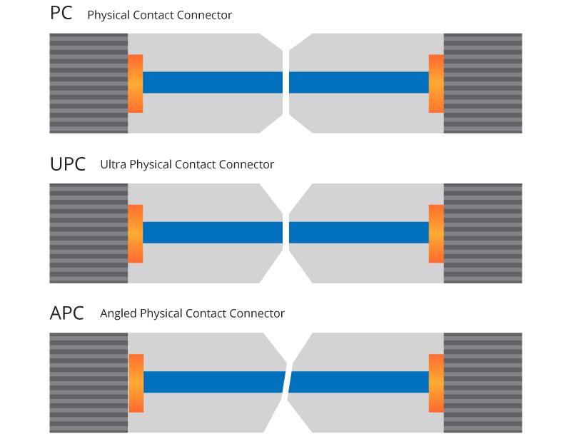Contact noyau à noyau de connecteur PC, UPC et APC.jpg