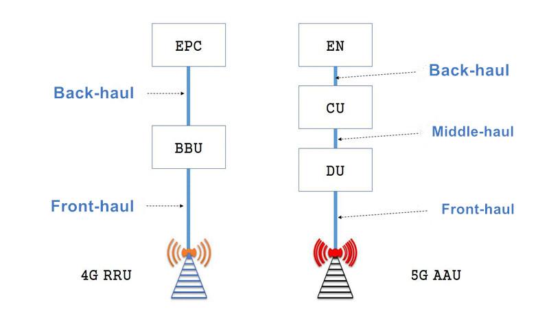 5G Bearer Network Topology Architecture.jpg
