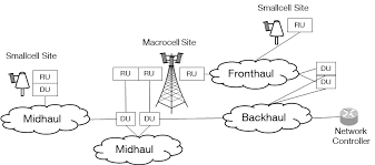 5G Mid-Haul & Back-Haul Topology Architecture.png
