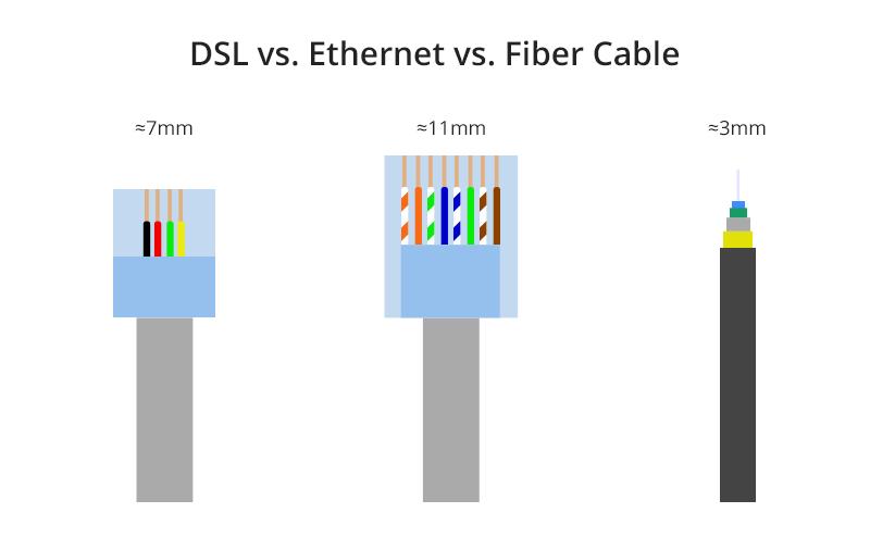 DSL vs Ethernet vs Fiber Cable.jpg