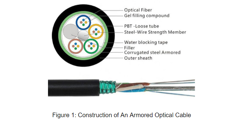 Figure 1 Construction of An Armored Optical Cable.png