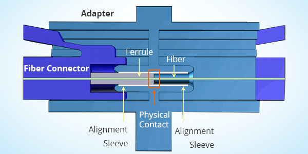 the-working-principle-of-fiber-optic-adapter.jpg