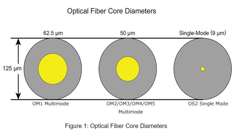 Figure 1 diamètres des cœurs de fibres optiques.png