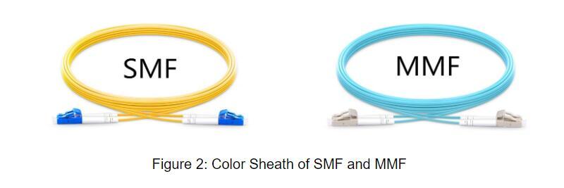 Figure 2 Couleur de la gaine des SMF et MMF.jpg