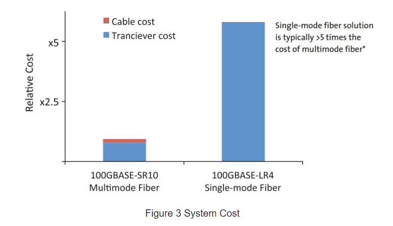 Figure 3 System Cost.png