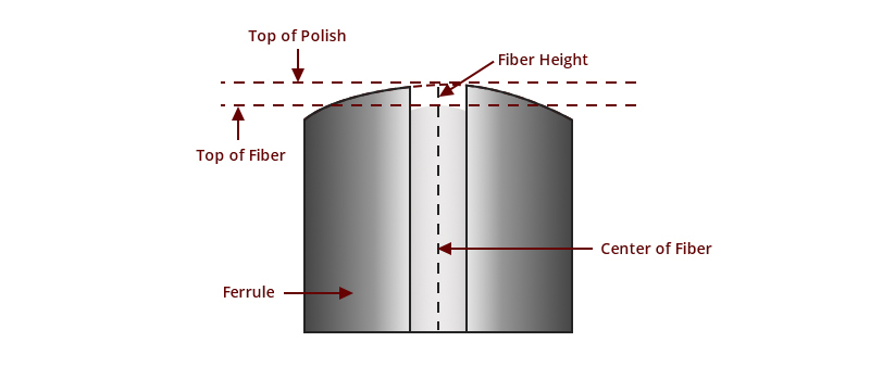 3D metrology test fiber height.jpg