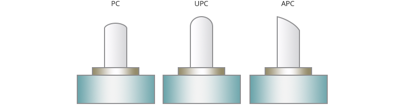 Figure 3 PC, UPC, and APC polish type.png