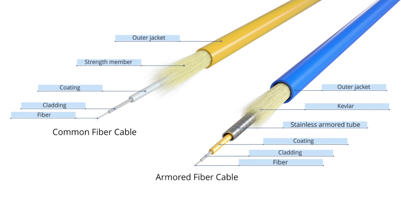 Common fiber cable vs armored fiber cord.png