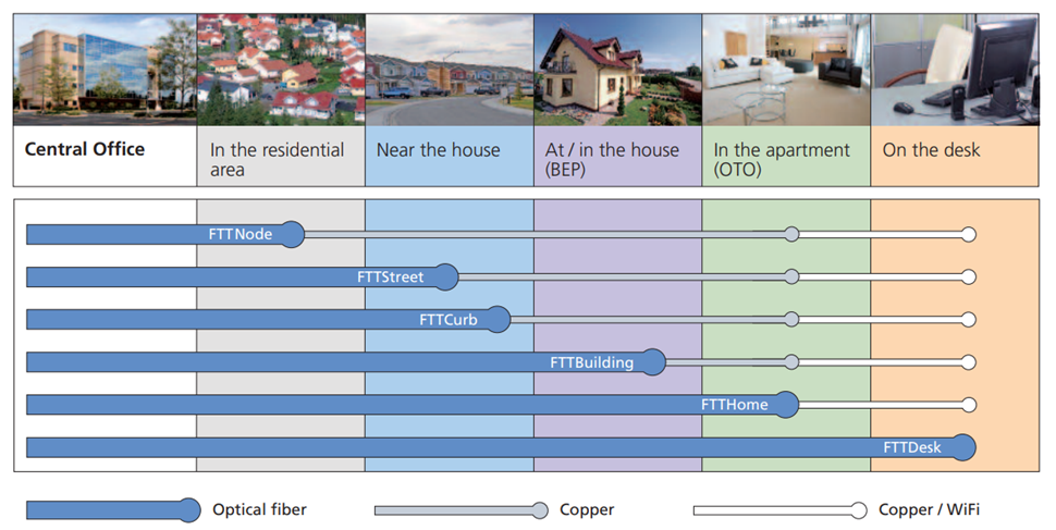 optical fiber and copper cable in FTTx