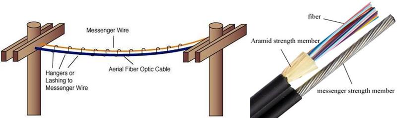 aerial fiber cable.jpg