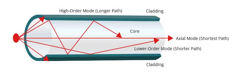 Figure 1 Modal Dispersion in Multimode Fiber.jpg