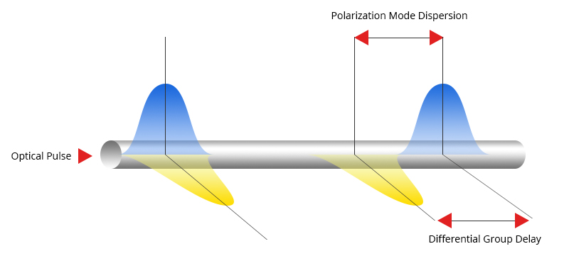 Figure 3 Polarization Mode Dispersion in Fiber Optical Cable.jpg