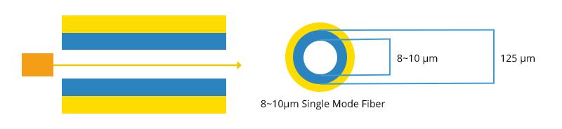 Figure 1 Single Mode Fiber Diagram.jpg