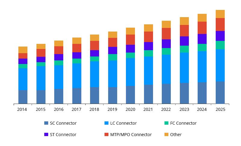 Fiber-Optic-Connector-Types-Market-Analysis.jpg