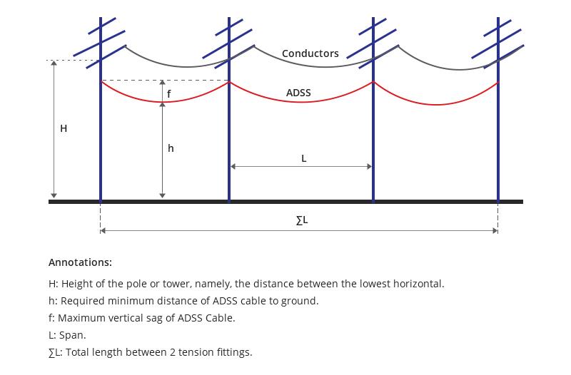 ADSS-Cabling-Scenario.jpg