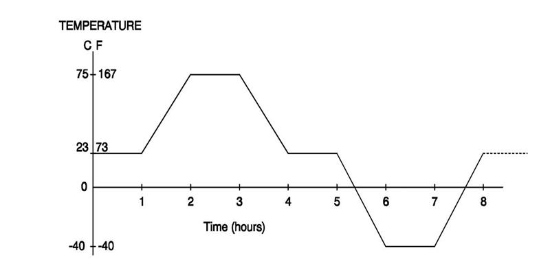 Thermal Cycle Profile.jpg