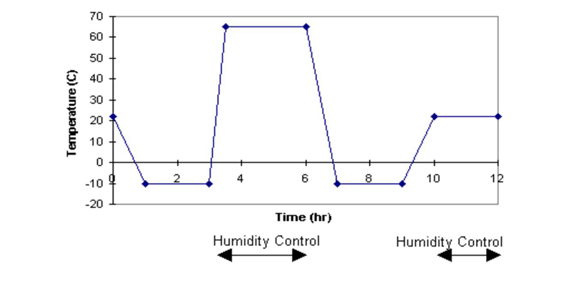 Humidity Condensation Cycle Test.jpg
