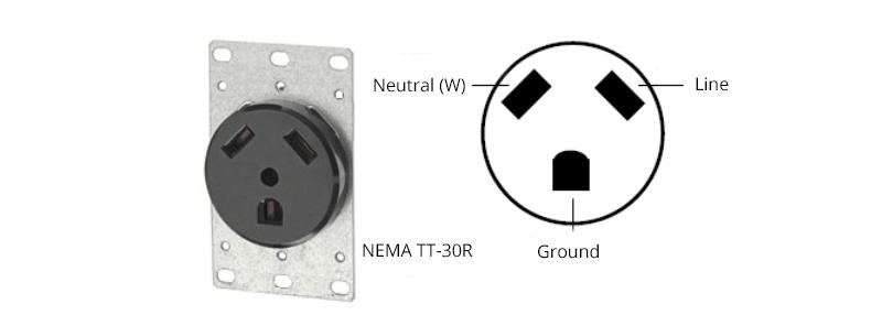 Figure 5 NEMA TT-30 Connector