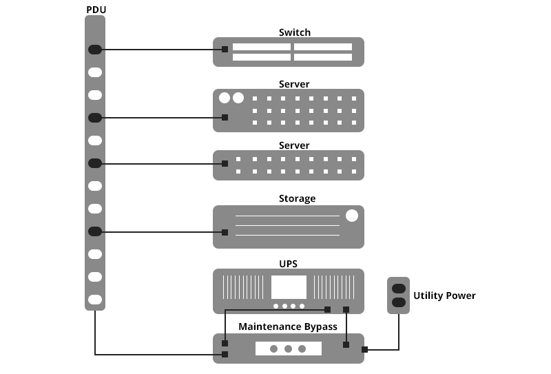 MBP PDU Power Design
