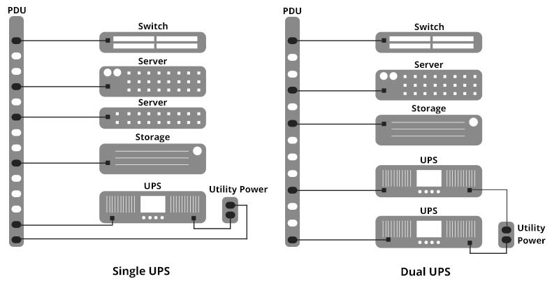 ATS PDU Power Design