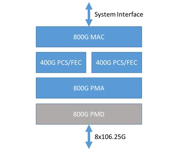 800G Ethernet