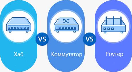 https://media.fs.com/images/community/uploads/post/202104/15/post1-vs-Коммутатор-vs-Роутер-3.png