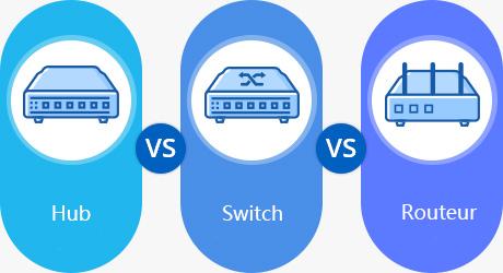 https://media.fs.com/images/community/uploads/post/202104/23/post27-hub-vs-switch-vs-routeur-3.png