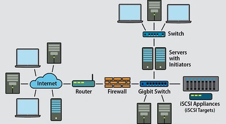https://media.fs.com/images/community/uploads/post/202105/26/post32-what-is-iscsi-and-how-does-it-work-whz45dxiki.jpg