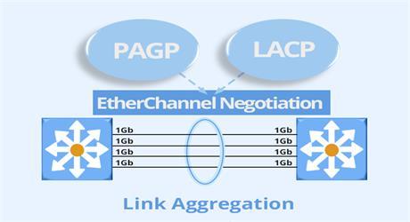 https://media.fs.com/images/community/uploads/post/202106/10/post27-lacp-vs-pagp-nhqnq7vhc6.jpg