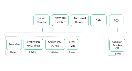 https://media.fs.com/images/community/uploads/post/202106/10/post27-structure-of-a-complete-data-frame1-abw67bgipq.png