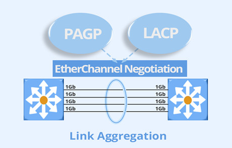 https://media.fs.com/images/community/uploads/post/202107/06/post29-lacp-vs-pagp-r5of3rfgyk.jpg