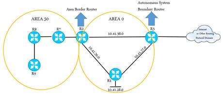 https://media.fs.com/images/community/uploads/post/202107/09/post29-ospf-en-la-conexion-de-redes-c9nmo4kqmi.png